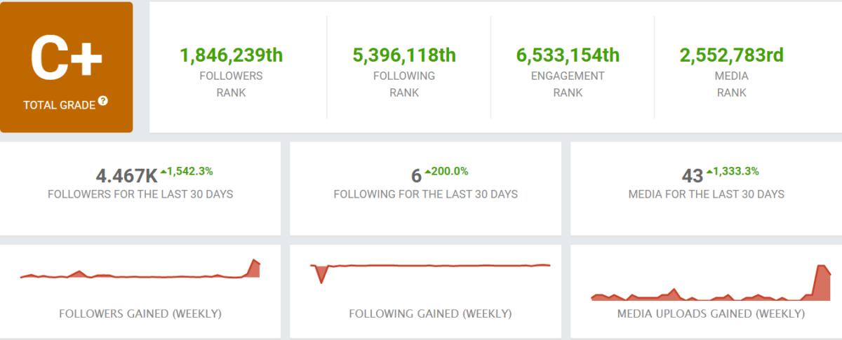 SocialBlade Statistics for @TheBeatApp Instagram Account